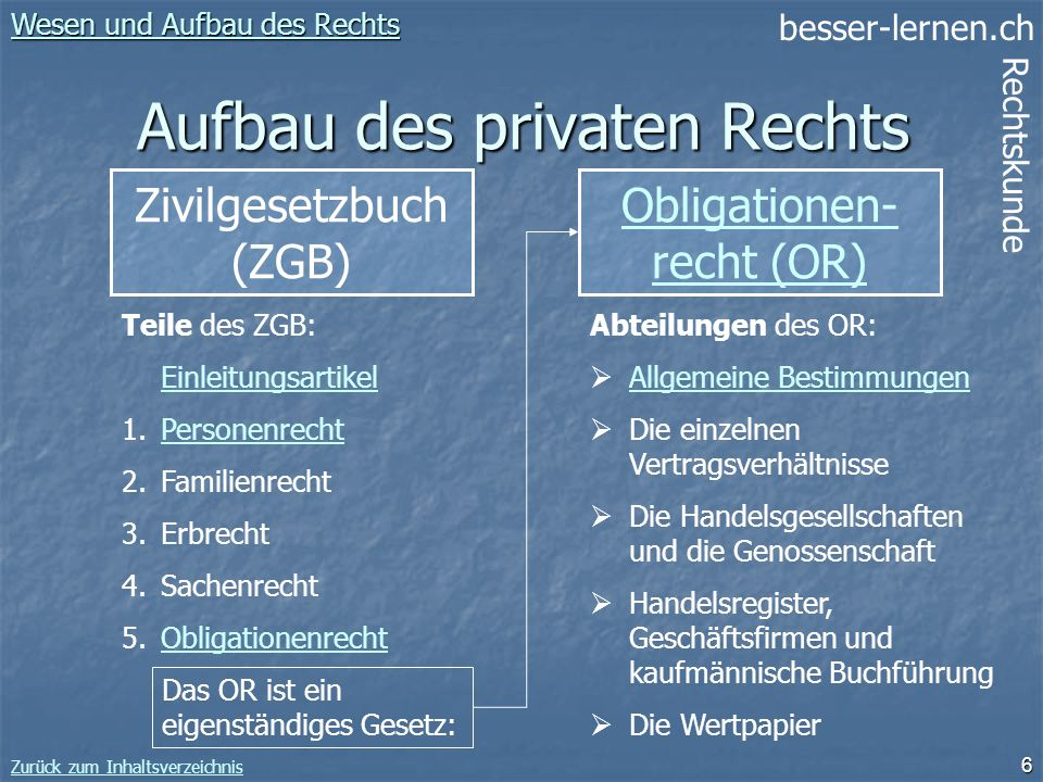 besser-lernen.ch Rechtskunde Zurück zum Inhaltsverzeichnis 6 Aufbau des privaten Rechts Zivilgesetzbuch (ZGB) Wesen und Aufbau des Rechts Wesen und Au