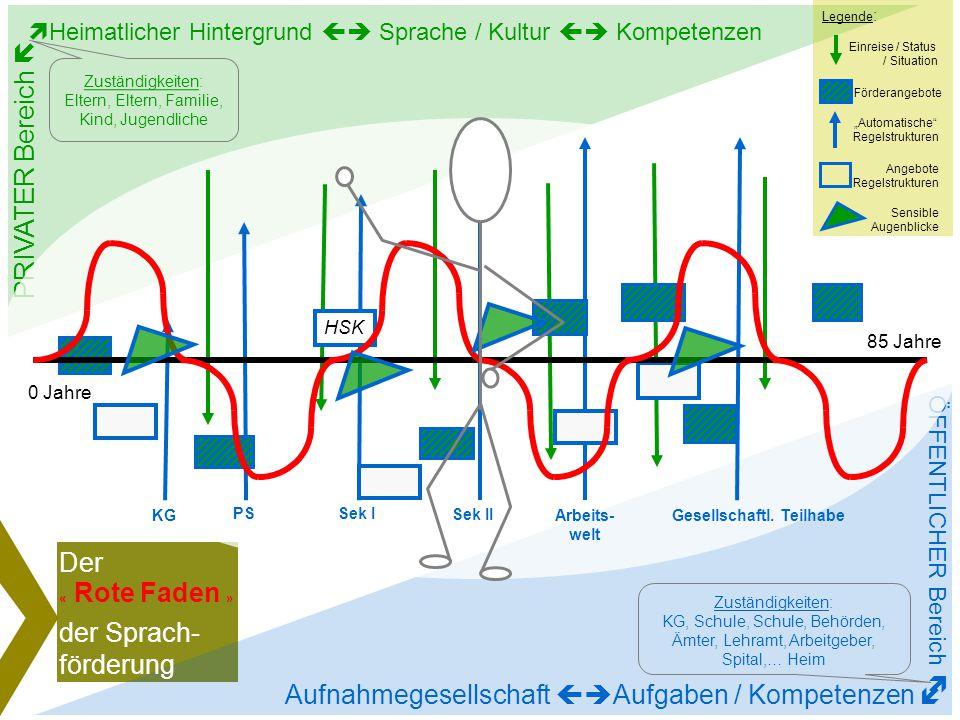 Der Rote Faden der Sprachförderung Workshop 2 21.