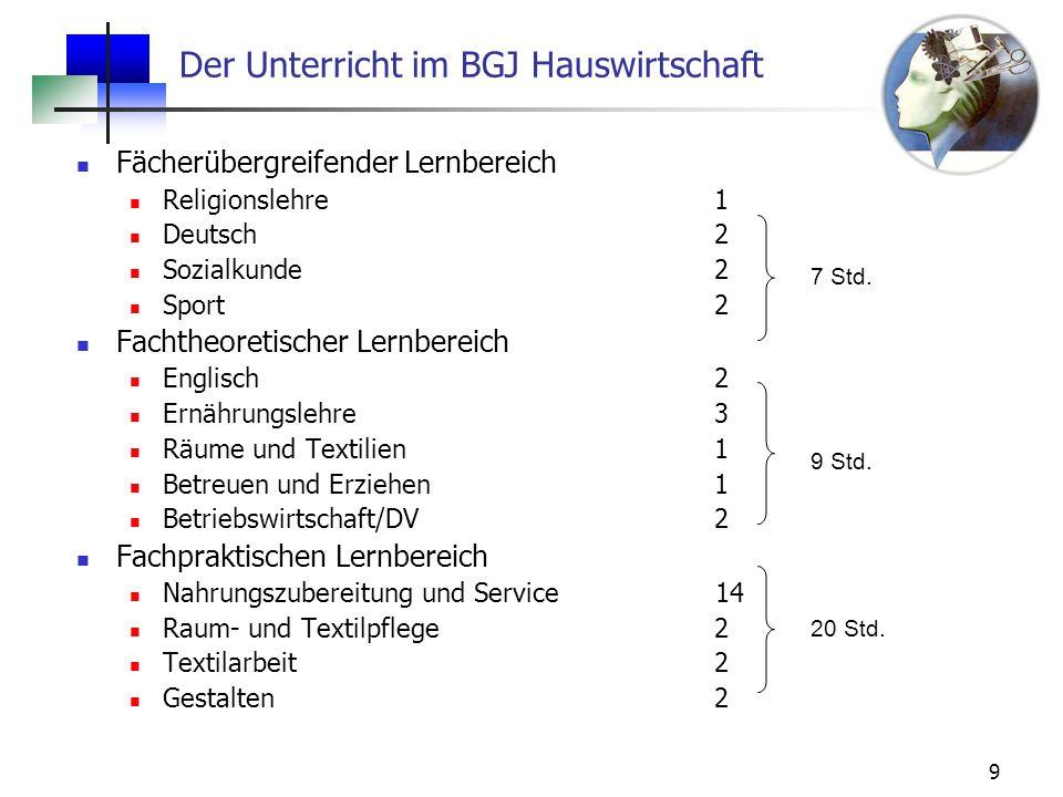 9 Der Unterricht im BGJ Hauswirtschaft Fächerübergreifender Lernbereich Religionslehre1 Deutsch2 Sozialkunde2 Sport2 Fachtheoretischer Lernbereich Eng