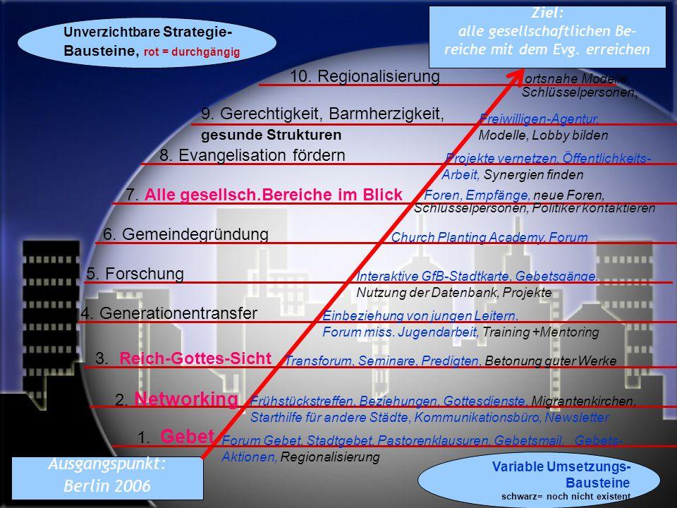 Ziel: alle gesellschaftlichen Be- reiche mit dem Evg. erreichen Ausgangspunkt: Berlin 2006 1. Gebet 2. Networking 3. Reich-Gottes-Sicht 7. Alle gesell