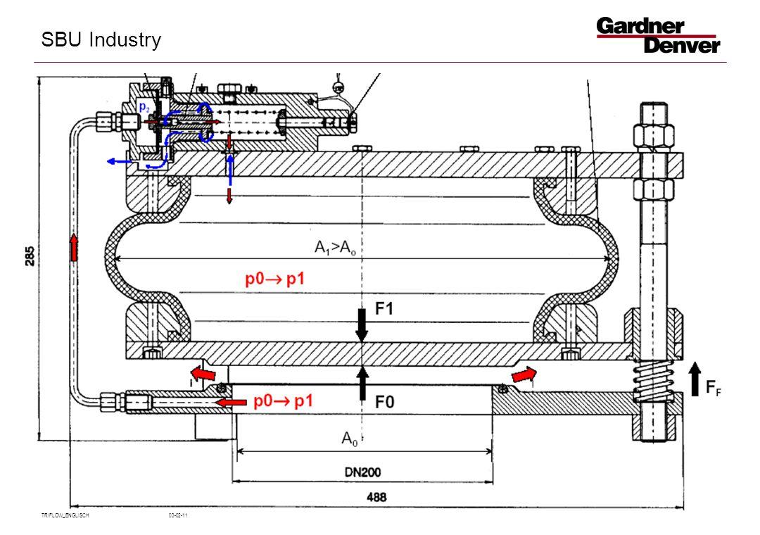 SBU Industry TRIFLOW_ENGLISCH 03-02-11