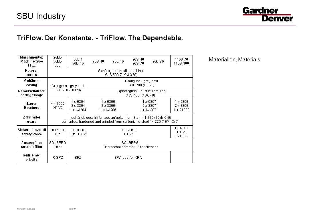 SBU Industry TRIFLOW_ENGLISCH 03-02-11 Materialien, Materials TriFlow.