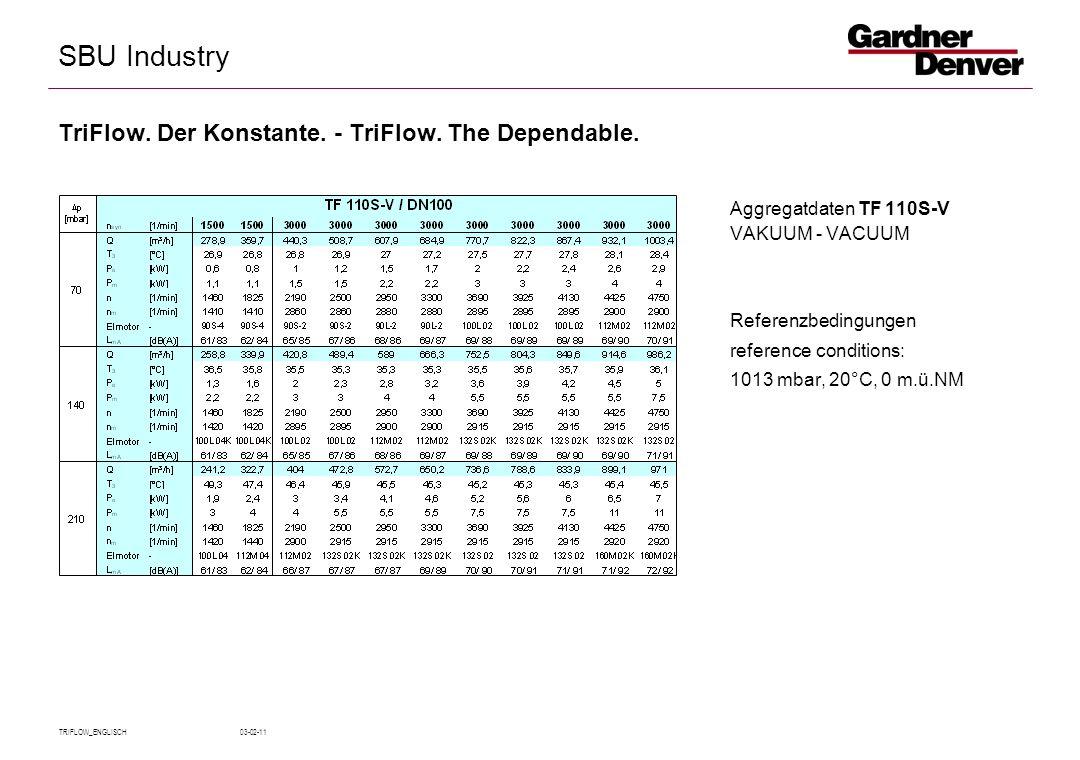 SBU Industry TRIFLOW_ENGLISCH 03-02-11 Aggregatdaten TF 110S-V VAKUUM - VACUUM Referenzbedingungen reference conditions: 1013 mbar, 20°C, 0 m.ü.NM TriFlow.