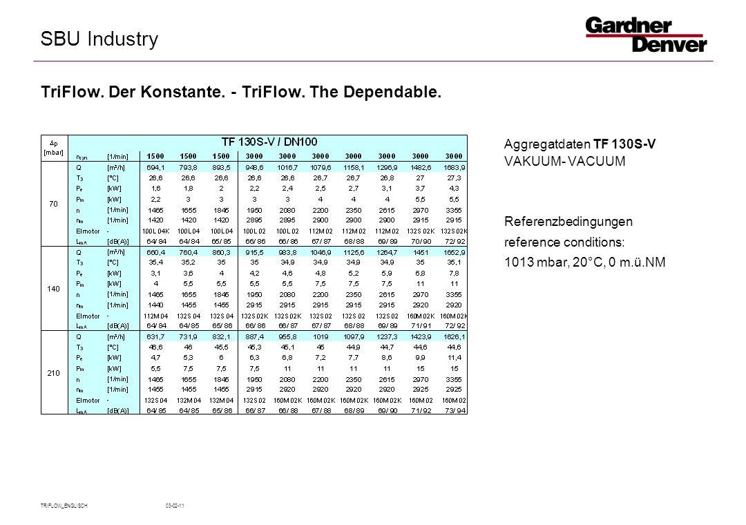 SBU Industry TRIFLOW_ENGLISCH 03-02-11 Aggregatdaten TF 130S-V VAKUUM- VACUUM Referenzbedingungen reference conditions: 1013 mbar, 20°C, 0 m.ü.NM TriFlow.