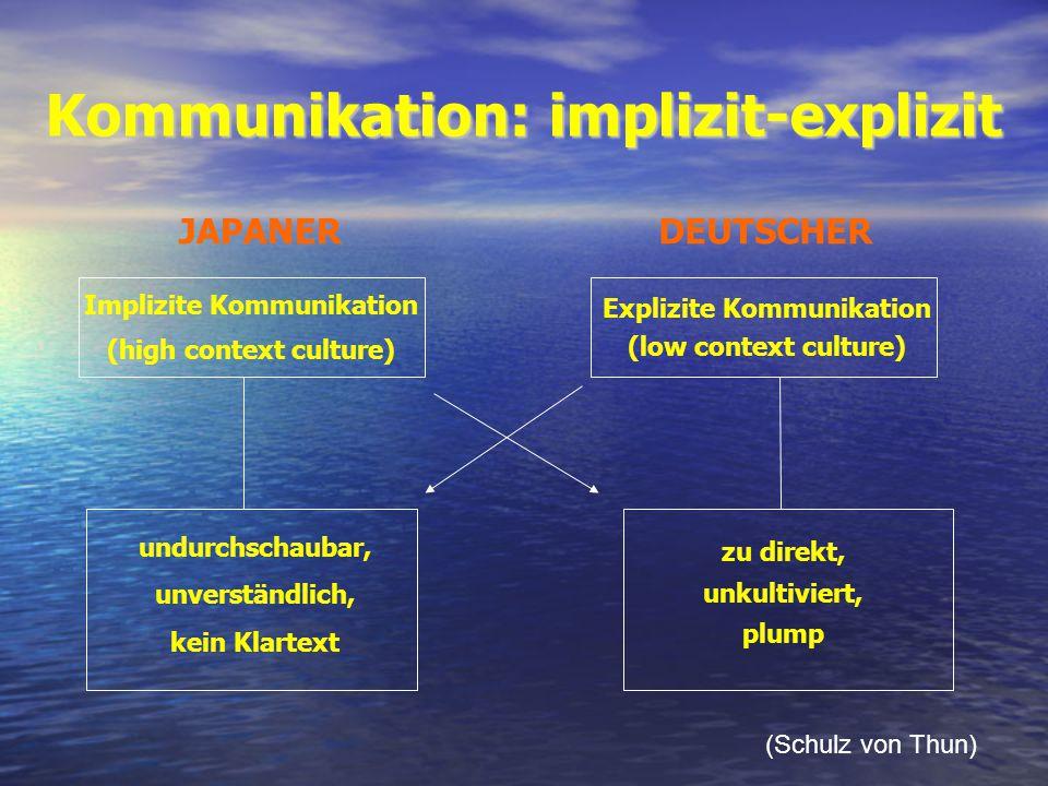 Kommunikation: implizit-explizit Implizite Kommunikation (high context culture) Explizite Kommunikation (low context culture) undurchschaubar, unverst