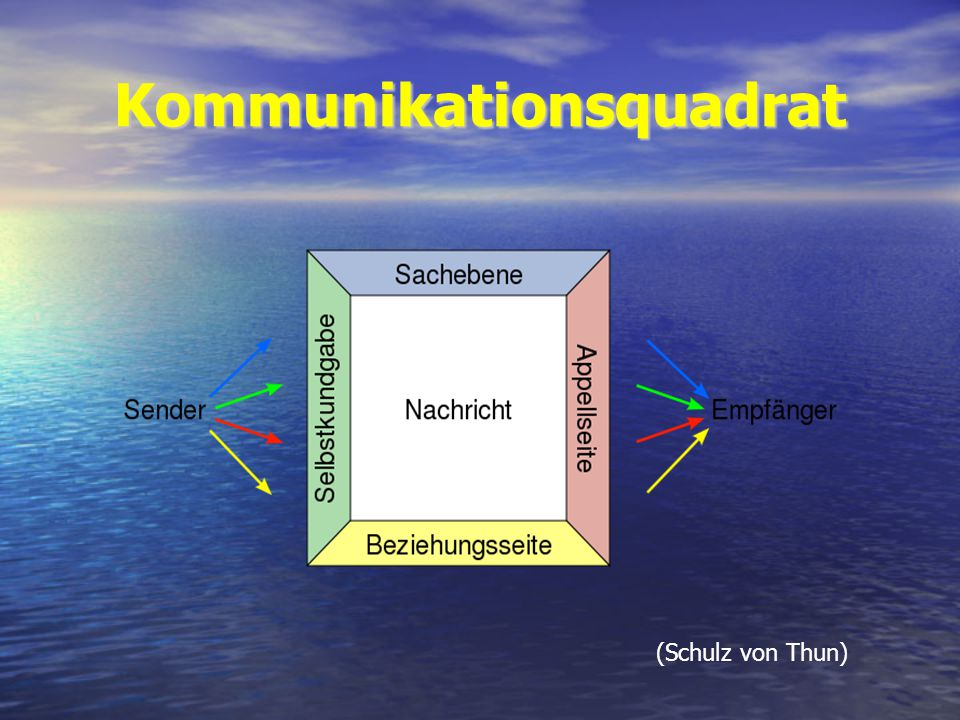 Kommunikationsquadrat (Schulz von Thun)