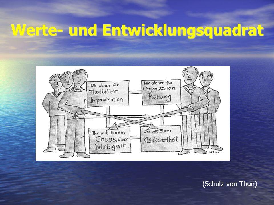 Werte- und Entwicklungsquadrat (Schulz von Thun)