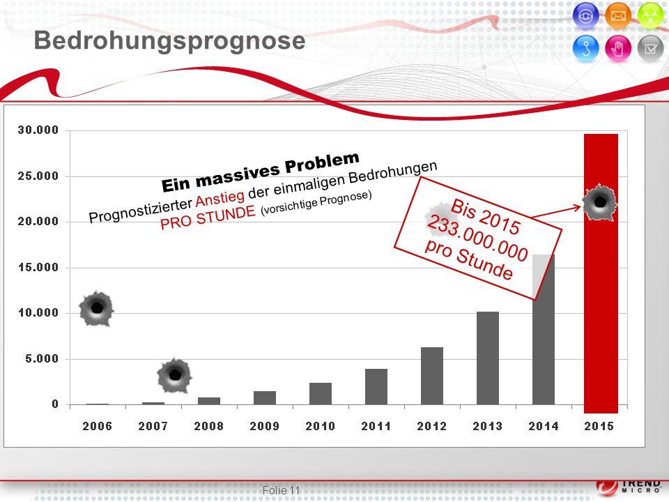 Bedrohungsprognose Ein massives Problem Prognostizierter Anstieg der einmaligen Bedrohungen PRO STUNDE (vorsichtige Prognose) Bis 2015 233.000.000 pro Stunde Folie 11
