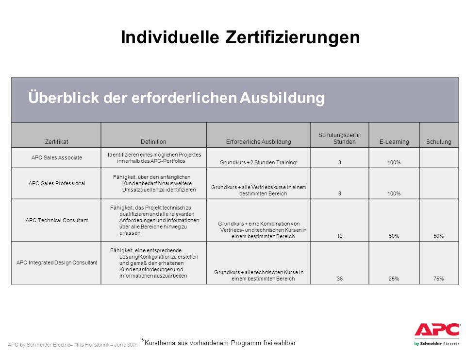 APC by Schneider Electric– Nils Horstbrink – June 30th ZertifikatDefinitionErforderliche Ausbildung Schulungszeit in StundenE-LearningSchulung APC Sal