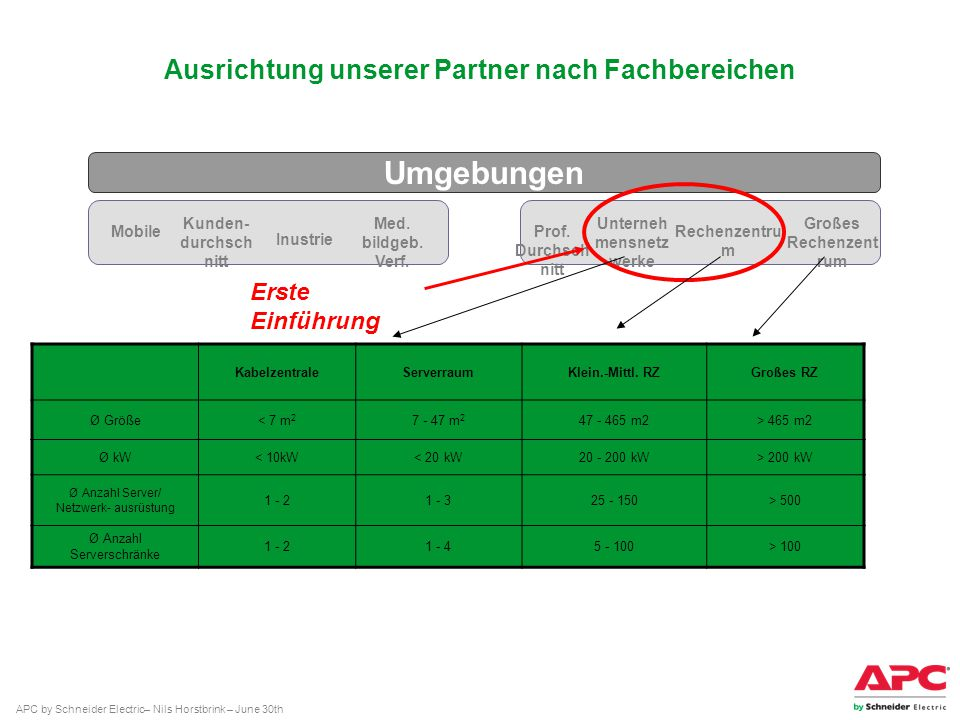 APC by Schneider Electric– Nils Horstbrink – June 30th Ausrichtung unserer Partner nach Fachbereichen MobileProf. Durchsch nitt Rechenzentru m Großes
