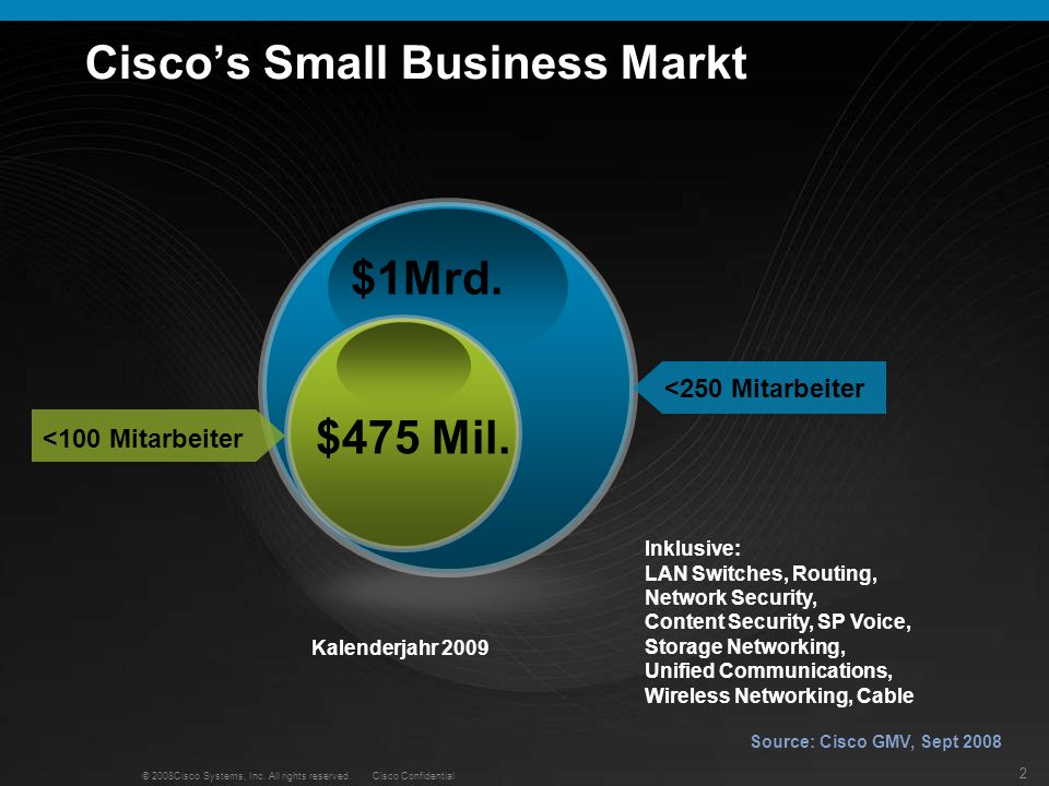 2 © 2008Cisco Systems, Inc. All rights reserved. Cisco Confidential Ciscos Small Business Markt $1Mrd. $475 Mil. <100 Mitarbeiter <250 Mitarbeiter Sou