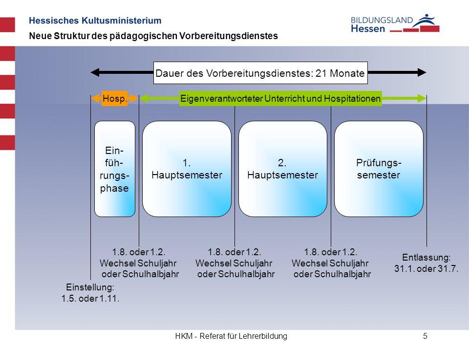 HKM - Referat für Lehrerbildung5 Ein- füh- rungs- phase 1. Hauptsemester Dauer des Vorbereitungsdienstes: 21 Monate Einstellung: 1.5. oder 1.11. 1.8.