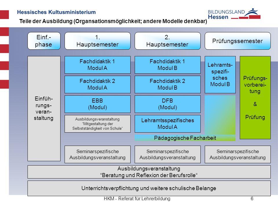 HKM - Referat für Lehrerbildung6 Einf.- phase 1. Hauptsemester 2. Hauptsemester Prüfungssemester Fachdidaktik 1 Modul A Fachdidaktik 2 Modul A Fachdid