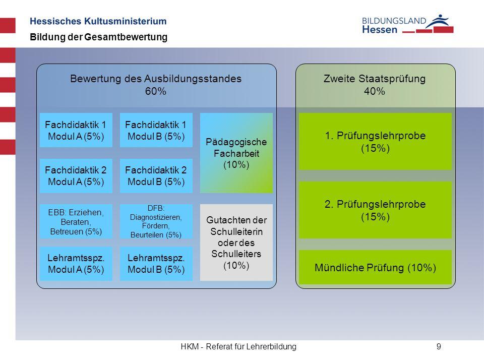 HKM - Referat für Lehrerbildung9 Bildung der Gesamtbewertung Bewertung des Ausbildungsstandes 60% 1. Prüfungslehrprobe (15%) 2. Prüfungslehrprobe (15%