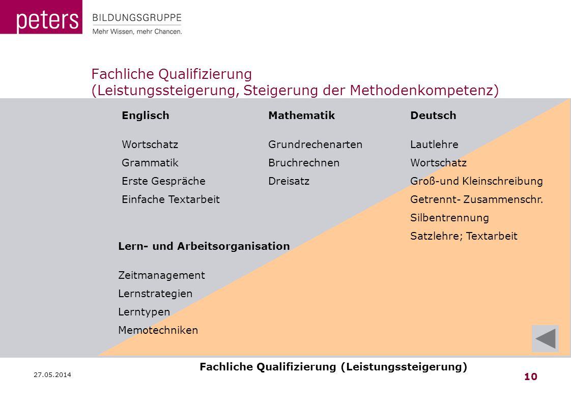 27.05.2014 10 Fachliche Qualifizierung (Leistungssteigerung, Steigerung der Methodenkompetenz) Englisch Wortschatz Grammatik Erste Gespräche Einfache