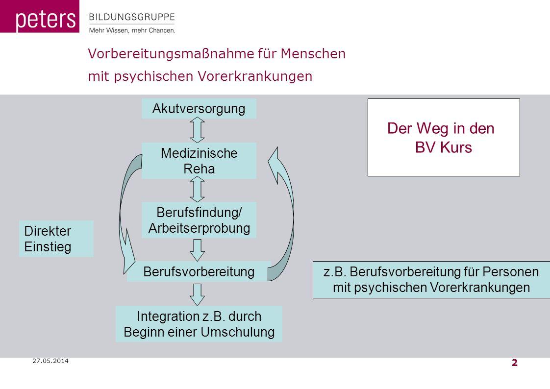27.05.2014 2 Vorbereitungsmaßnahme für Menschen mit psychischen Vorerkrankungen Akutversorgung Medizinische Reha Berufsfindung/ Arbeitserprobung Beruf