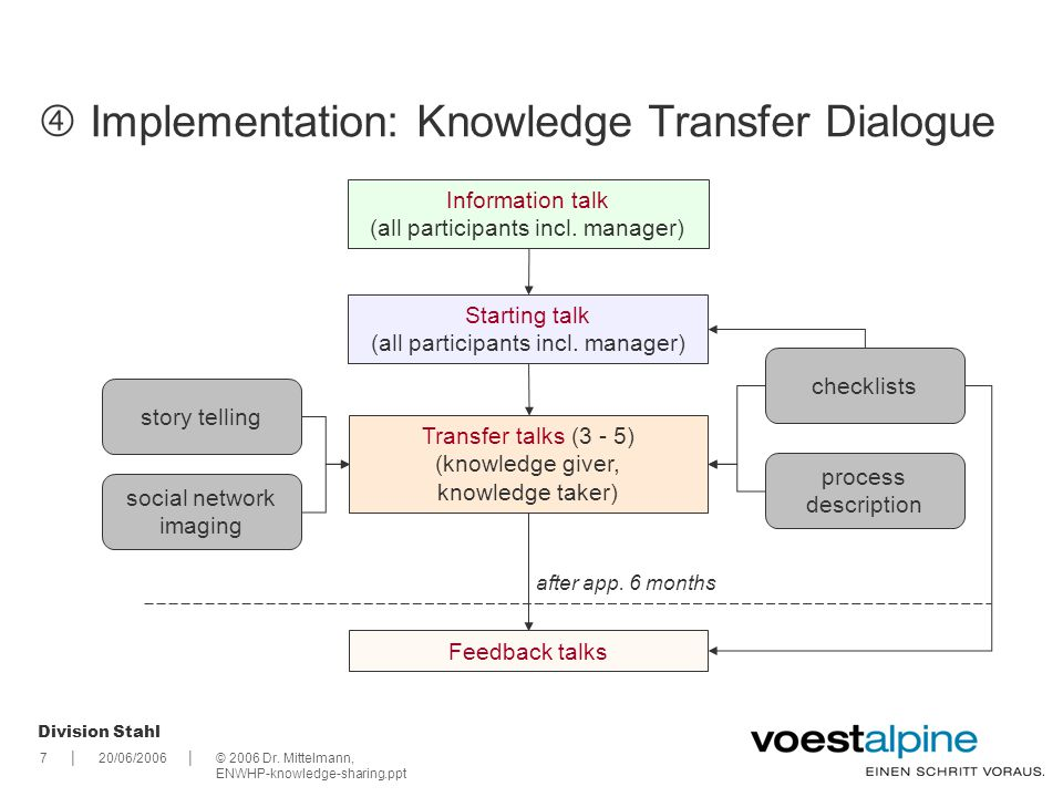|| Division Stahl 720/06/2006© 2006 Dr. Mittelmann, ENWHP-knowledge-sharing.ppt Implementation: Knowledge Transfer Dialogue Information talk (all part