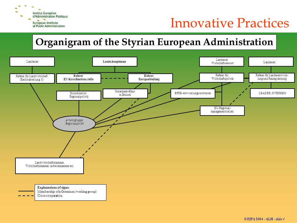 © EIPA 2004 - ALH - slide 5 Innovative Practices Key Features in Styria: -Decentralized structure and informal coordination mechanisms; -One-stop-shop principle in the implementation of funds and community initiatives; -The 7 regional management agencies as cross-sections for local and regional authorities;