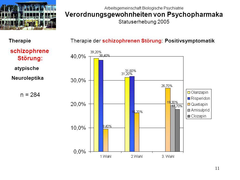 11 Arbeitsgemeinschaft Biologische Psychiatrie Verordnungsgewohnheiten von Psychopharmaka Statuserhebung 2005 Therapie schizophrene Störung: atypische Neuroleptika n = 284 Therapie der schizophrenen Störung: Positivsymptomatik