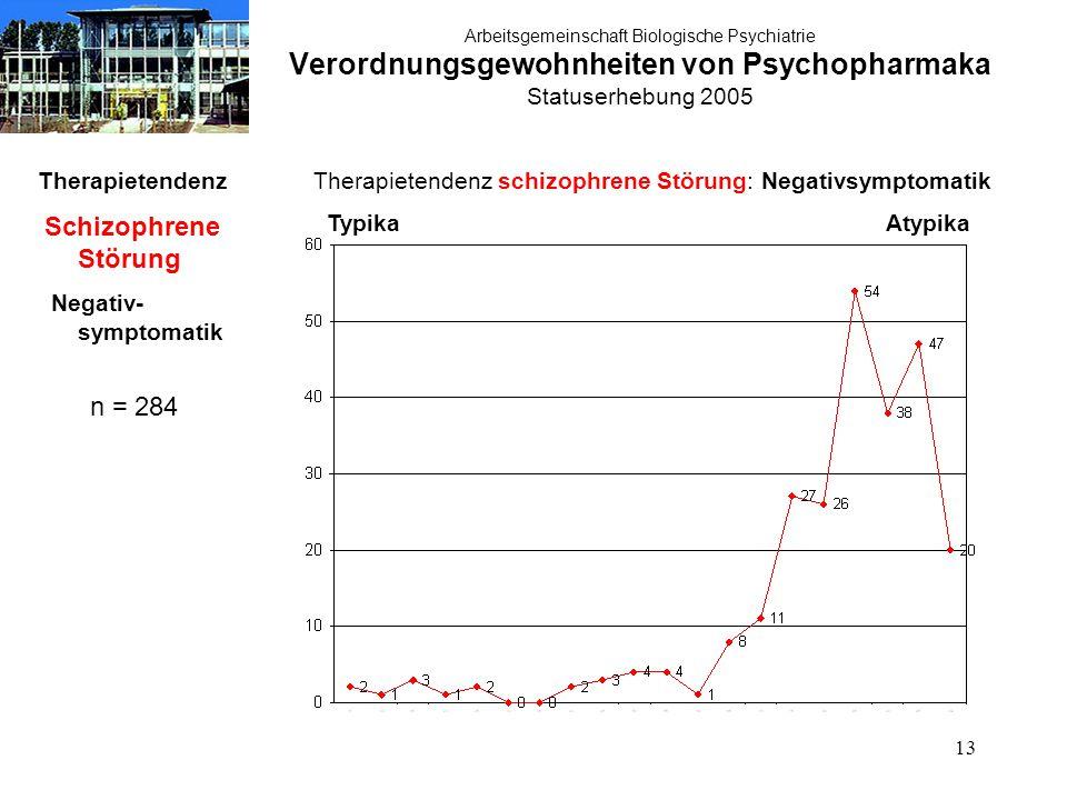 13 Arbeitsgemeinschaft Biologische Psychiatrie Verordnungsgewohnheiten von Psychopharmaka Statuserhebung 2005 Therapietendenz Schizophrene Störung Neg