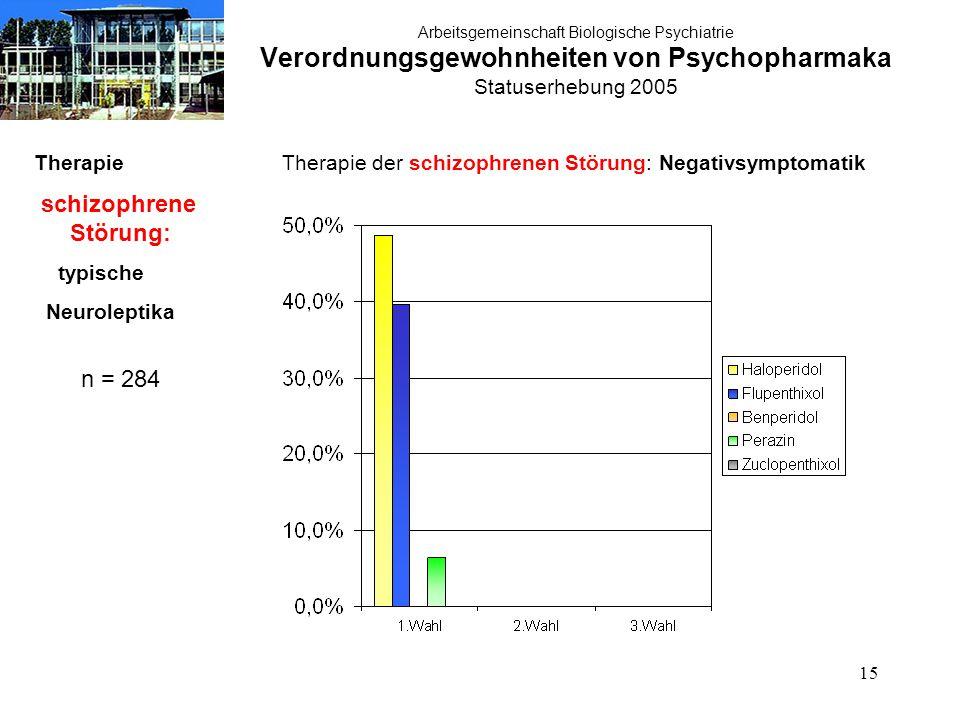 15 Arbeitsgemeinschaft Biologische Psychiatrie Verordnungsgewohnheiten von Psychopharmaka Statuserhebung 2005 Therapie schizophrene Störung: typische Neuroleptika n = 284 Therapie der schizophrenen Störung: Negativsymptomatik