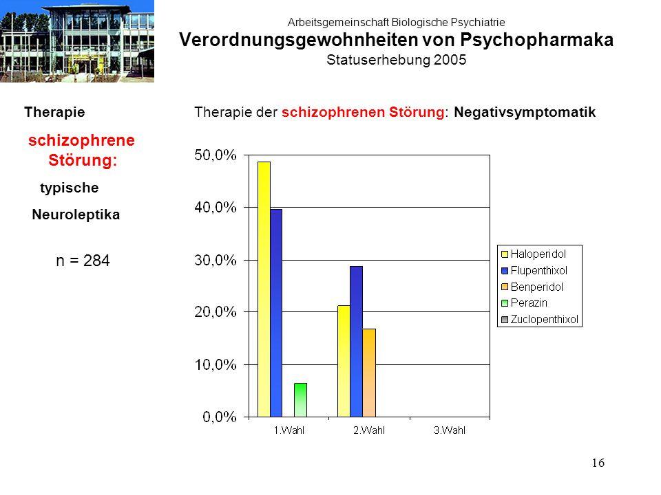 16 Arbeitsgemeinschaft Biologische Psychiatrie Verordnungsgewohnheiten von Psychopharmaka Statuserhebung 2005 Therapie schizophrene Störung: typische