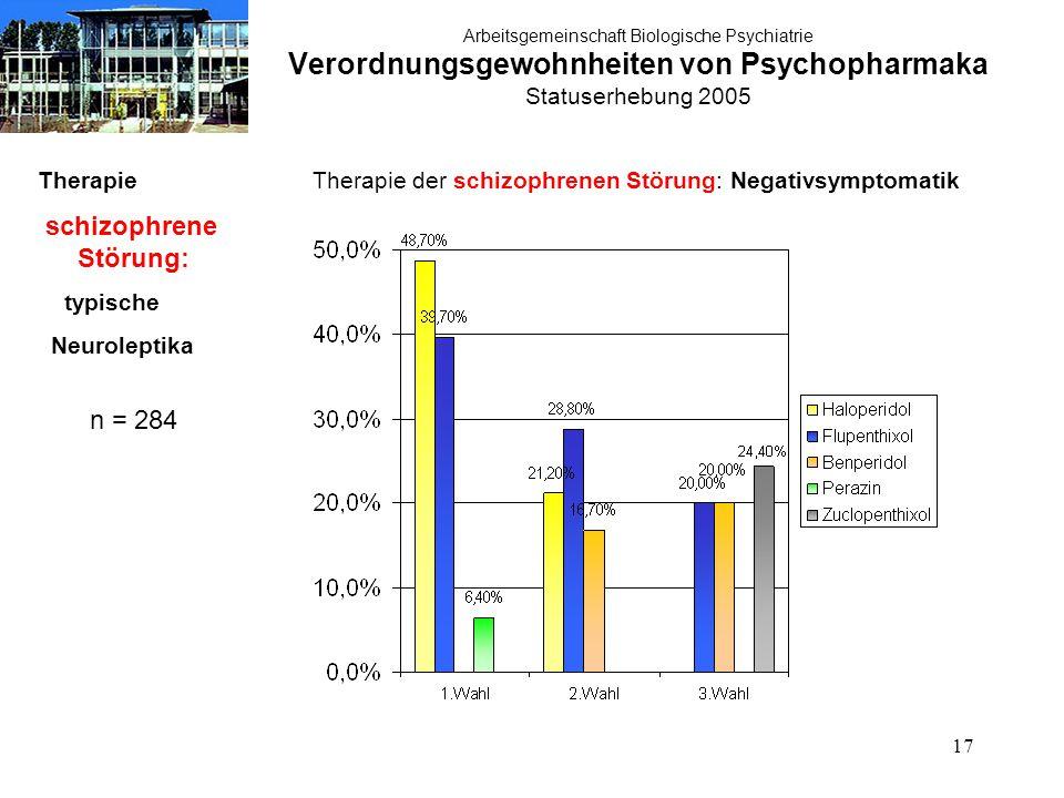 17 Arbeitsgemeinschaft Biologische Psychiatrie Verordnungsgewohnheiten von Psychopharmaka Statuserhebung 2005 Therapie schizophrene Störung: typische