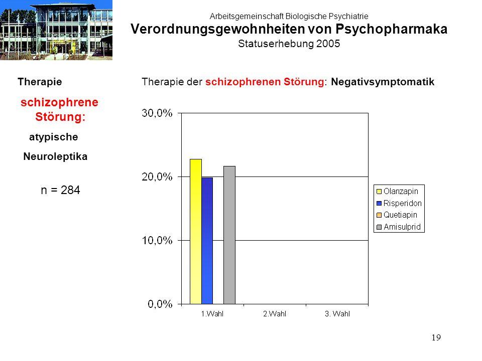 19 Arbeitsgemeinschaft Biologische Psychiatrie Verordnungsgewohnheiten von Psychopharmaka Statuserhebung 2005 Therapie schizophrene Störung: atypische