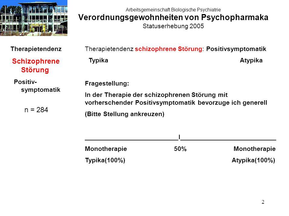 23 Arbeitsgemeinschaft Biologische Psychiatrie Verordnungsgewohnheiten von Psychopharmaka Statuserhebung 2005 Therapietendenz Schizophrene Störung Therapie- resistenz n = 284 Therapietendenz schizophrene Störung: Therapieresistenz Typika Atypika
