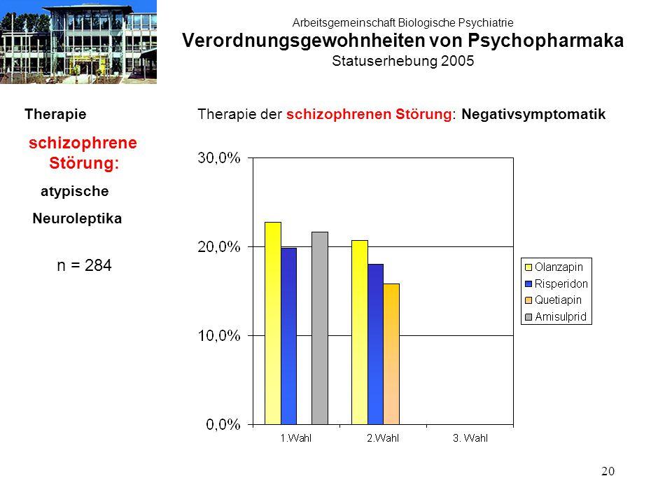 20 Arbeitsgemeinschaft Biologische Psychiatrie Verordnungsgewohnheiten von Psychopharmaka Statuserhebung 2005 Therapie schizophrene Störung: atypische Neuroleptika n = 284 Therapie der schizophrenen Störung: Negativsymptomatik