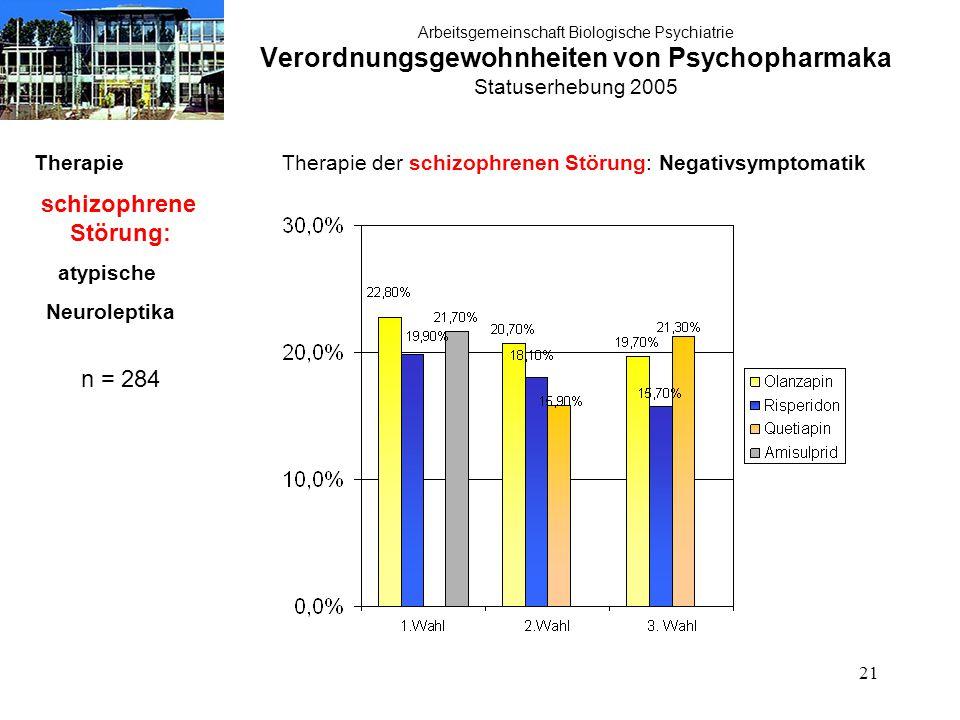21 Arbeitsgemeinschaft Biologische Psychiatrie Verordnungsgewohnheiten von Psychopharmaka Statuserhebung 2005 Therapie schizophrene Störung: atypische Neuroleptika n = 284 Therapie der schizophrenen Störung: Negativsymptomatik