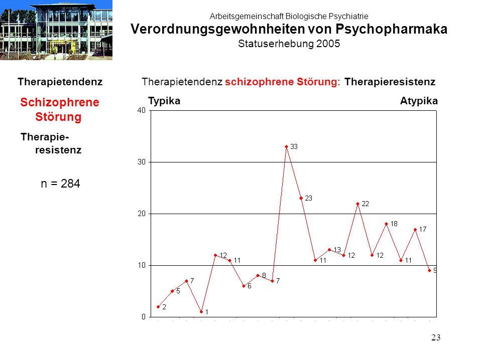 23 Arbeitsgemeinschaft Biologische Psychiatrie Verordnungsgewohnheiten von Psychopharmaka Statuserhebung 2005 Therapietendenz Schizophrene Störung The