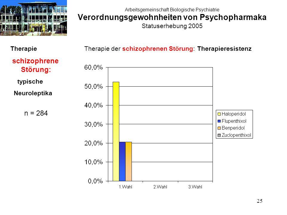 25 Arbeitsgemeinschaft Biologische Psychiatrie Verordnungsgewohnheiten von Psychopharmaka Statuserhebung 2005 Therapie schizophrene Störung: typische Neuroleptika n = 284 Therapie der schizophrenen Störung: Therapieresistenz