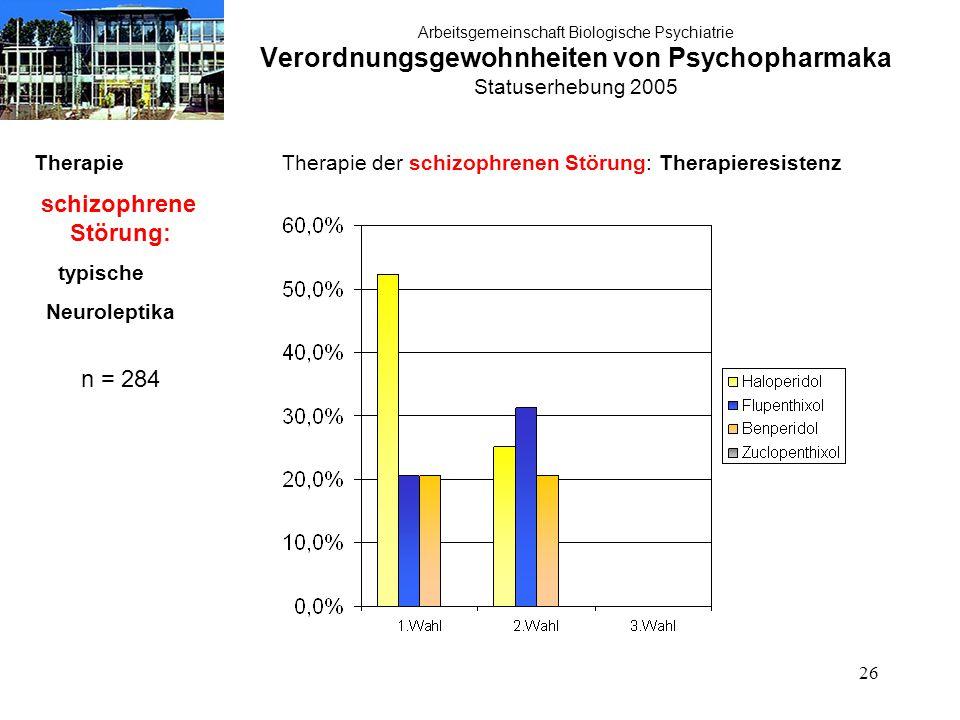 26 Arbeitsgemeinschaft Biologische Psychiatrie Verordnungsgewohnheiten von Psychopharmaka Statuserhebung 2005 Therapie schizophrene Störung: typische Neuroleptika n = 284 Therapie der schizophrenen Störung: Therapieresistenz