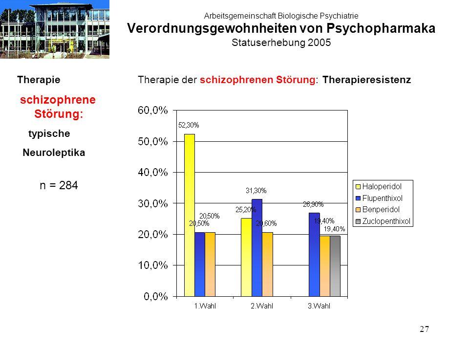 27 Arbeitsgemeinschaft Biologische Psychiatrie Verordnungsgewohnheiten von Psychopharmaka Statuserhebung 2005 Therapie schizophrene Störung: typische