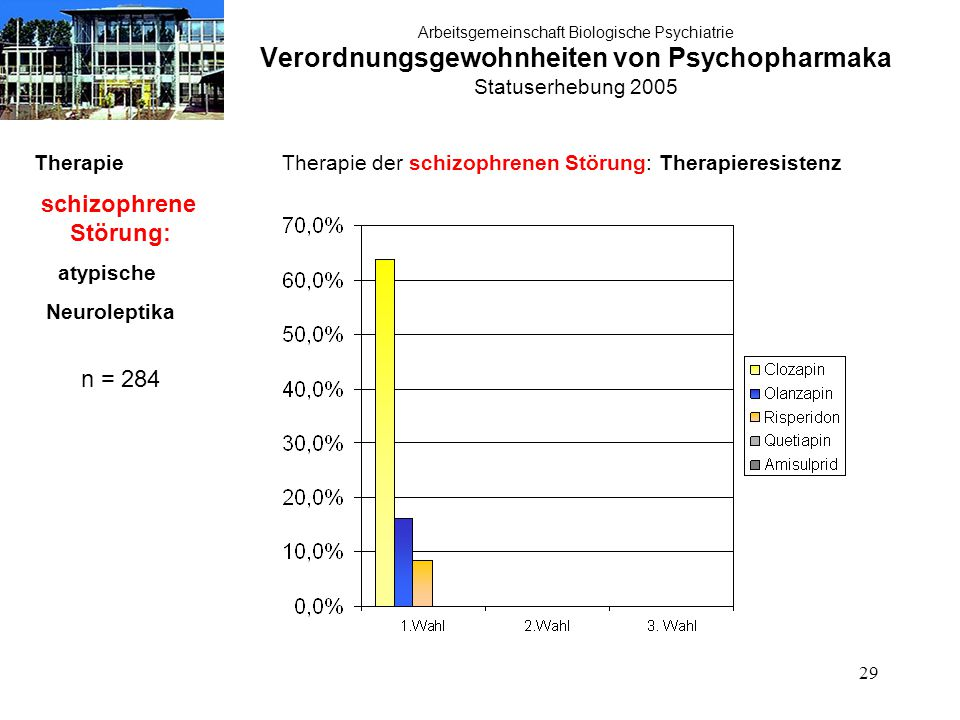 29 Arbeitsgemeinschaft Biologische Psychiatrie Verordnungsgewohnheiten von Psychopharmaka Statuserhebung 2005 Therapie schizophrene Störung: atypische Neuroleptika n = 284 Therapie der schizophrenen Störung: Therapieresistenz