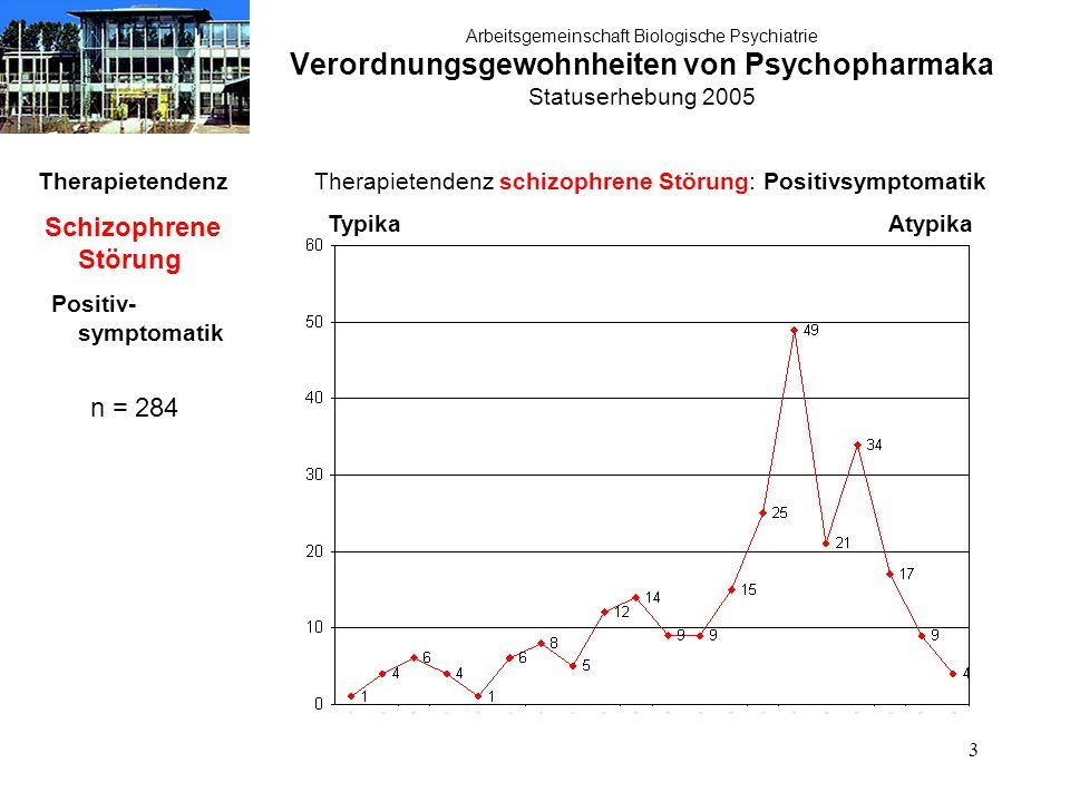 3 Arbeitsgemeinschaft Biologische Psychiatrie Verordnungsgewohnheiten von Psychopharmaka Statuserhebung 2005 Therapietendenz Schizophrene Störung Positiv- symptomatik n = 284 Therapietendenz schizophrene Störung: Positivsymptomatik Typika Atypika