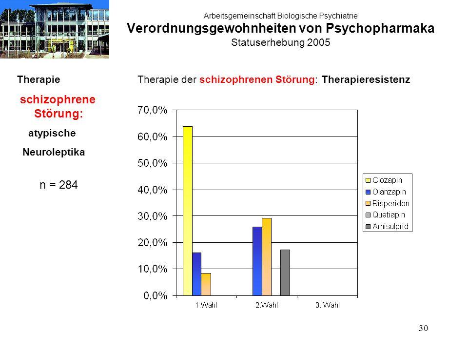 30 Arbeitsgemeinschaft Biologische Psychiatrie Verordnungsgewohnheiten von Psychopharmaka Statuserhebung 2005 Therapie schizophrene Störung: atypische Neuroleptika n = 284 Therapie der schizophrenen Störung: Therapieresistenz
