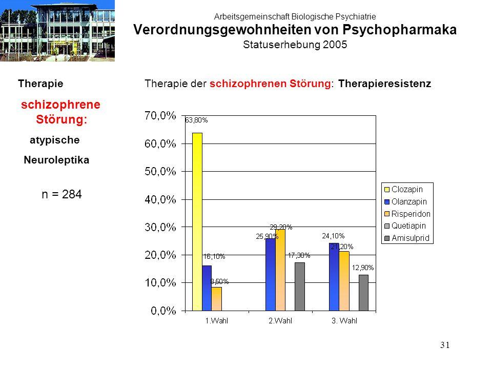 31 Arbeitsgemeinschaft Biologische Psychiatrie Verordnungsgewohnheiten von Psychopharmaka Statuserhebung 2005 Therapie schizophrene Störung: atypische Neuroleptika n = 284 Therapie der schizophrenen Störung: Therapieresistenz
