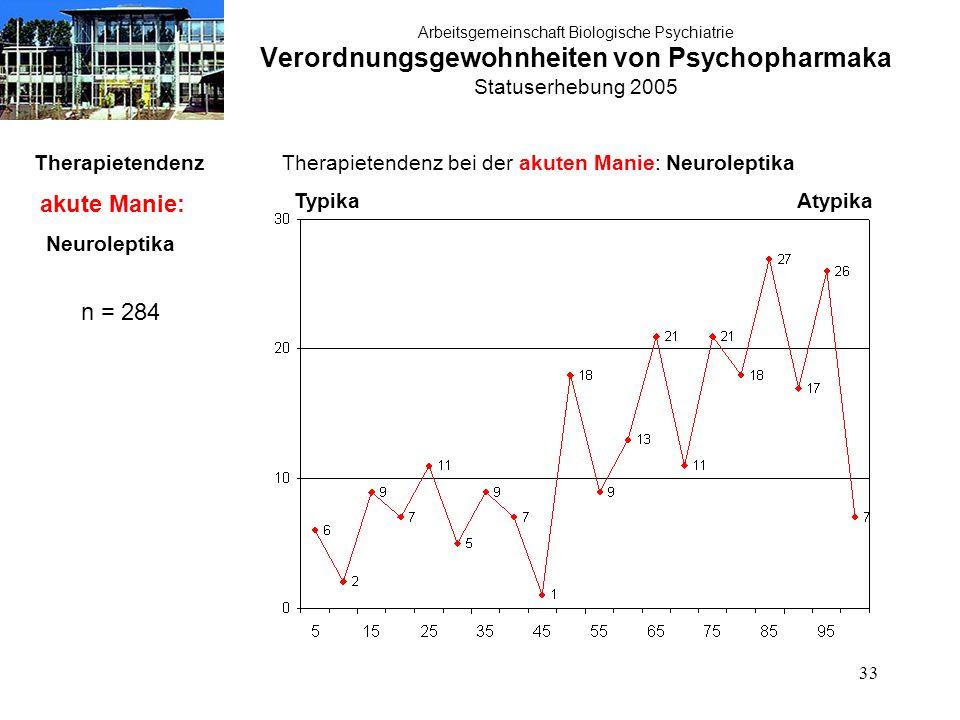 33 Arbeitsgemeinschaft Biologische Psychiatrie Verordnungsgewohnheiten von Psychopharmaka Statuserhebung 2005 Therapietendenz akute Manie: Neuroleptik