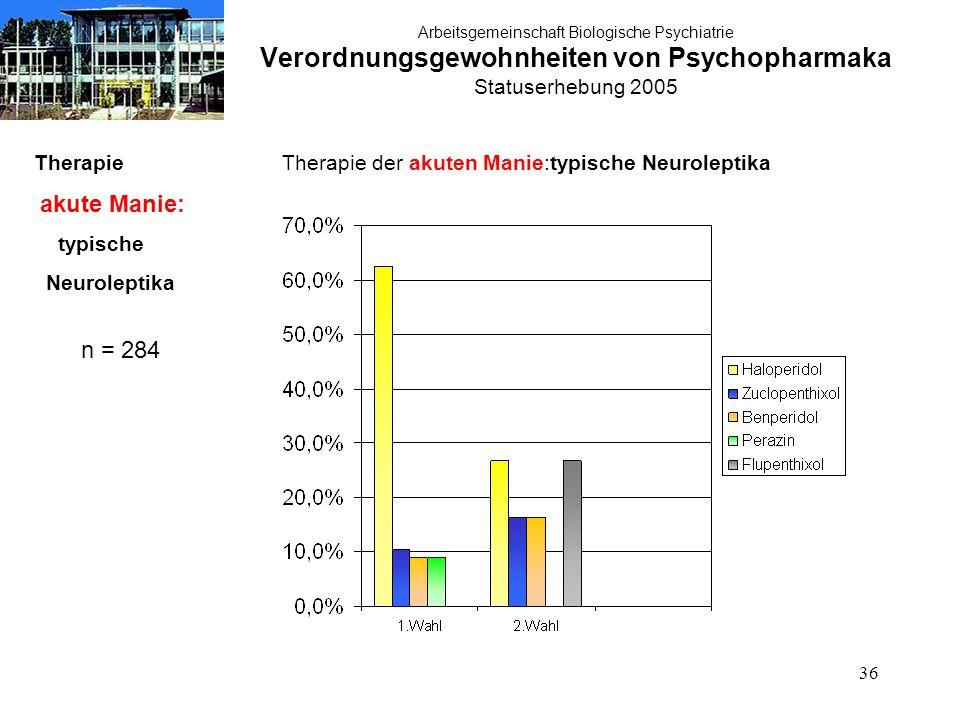 36 Arbeitsgemeinschaft Biologische Psychiatrie Verordnungsgewohnheiten von Psychopharmaka Statuserhebung 2005 Therapie akute Manie: typische Neuroleptika n = 284 Therapie der akuten Manie:typische Neuroleptika