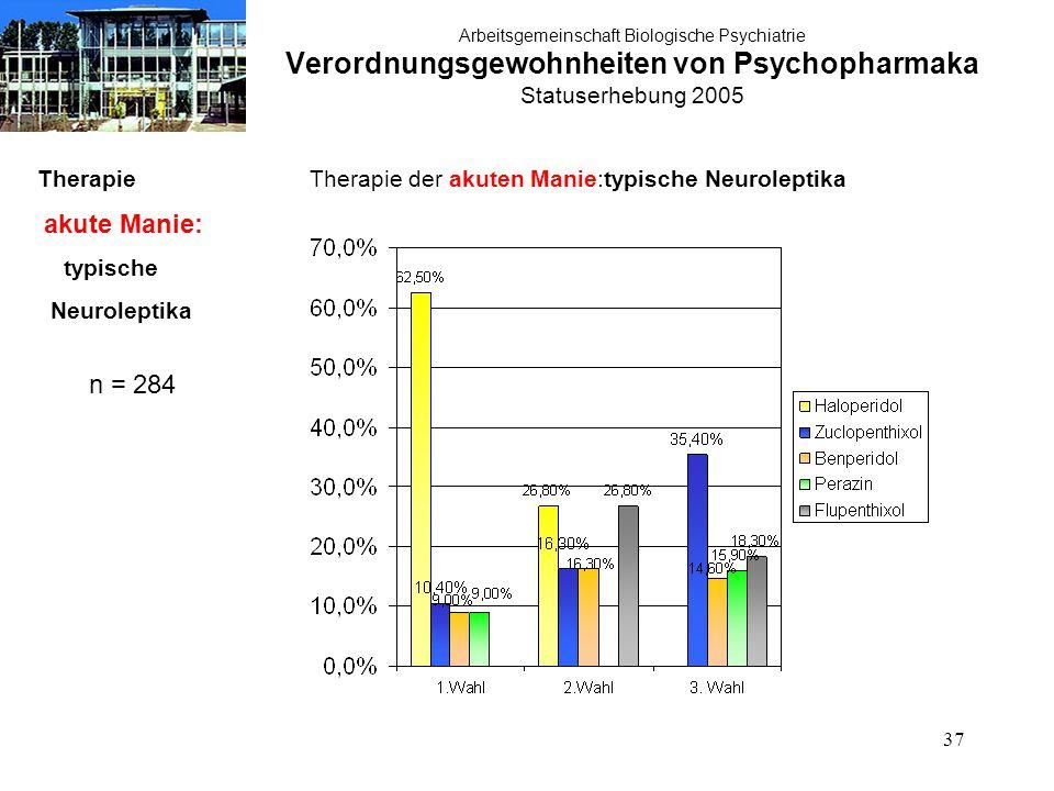 37 Arbeitsgemeinschaft Biologische Psychiatrie Verordnungsgewohnheiten von Psychopharmaka Statuserhebung 2005 Therapie akute Manie: typische Neuroleptika n = 284 Therapie der akuten Manie:typische Neuroleptika