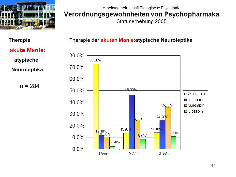 41 Arbeitsgemeinschaft Biologische Psychiatrie Verordnungsgewohnheiten von Psychopharmaka Statuserhebung 2005 Therapie akute Manie: atypische Neuroleptika n = 284 Therapie der akuten Manie:atypische Neuroleptika