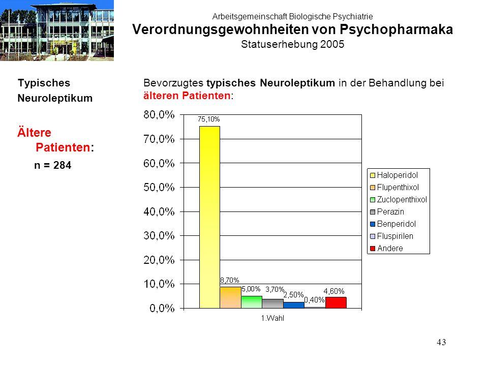 43 Arbeitsgemeinschaft Biologische Psychiatrie Verordnungsgewohnheiten von Psychopharmaka Statuserhebung 2005 Typisches Neuroleptikum Ältere Patienten: n = 284 Bevorzugtes typisches Neuroleptikum in der Behandlung bei älteren Patienten: