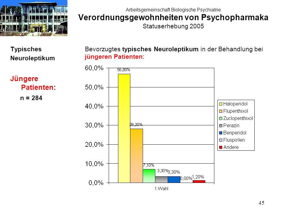 45 Arbeitsgemeinschaft Biologische Psychiatrie Verordnungsgewohnheiten von Psychopharmaka Statuserhebung 2005 Typisches Neuroleptikum Jüngere Patienten: n = 284 Bevorzugtes typisches Neuroleptikum in der Behandlung bei jüngeren Patienten: