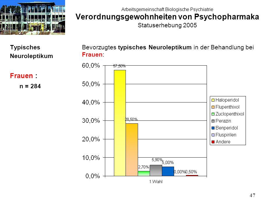 47 Arbeitsgemeinschaft Biologische Psychiatrie Verordnungsgewohnheiten von Psychopharmaka Statuserhebung 2005 Typisches Neuroleptikum Frauen : n = 284 Bevorzugtes typisches Neuroleptikum in der Behandlung bei Frauen: