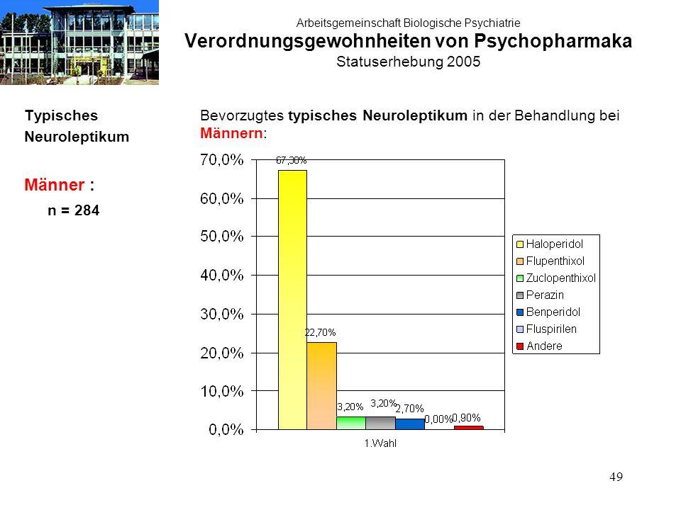 49 Arbeitsgemeinschaft Biologische Psychiatrie Verordnungsgewohnheiten von Psychopharmaka Statuserhebung 2005 Typisches Neuroleptikum Männer : n = 284 Bevorzugtes typisches Neuroleptikum in der Behandlung bei Männern: