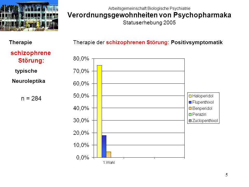 5 Arbeitsgemeinschaft Biologische Psychiatrie Verordnungsgewohnheiten von Psychopharmaka Statuserhebung 2005 Therapie schizophrene Störung: typische Neuroleptika n = 284 Therapie der schizophrenen Störung: Positivsymptomatik