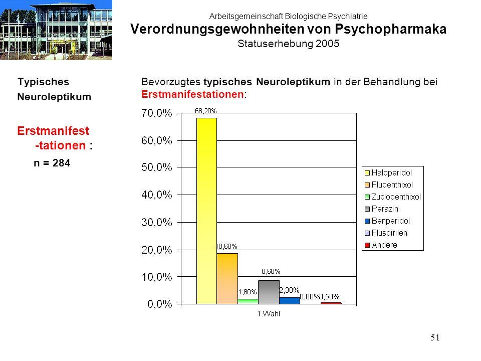 51 Arbeitsgemeinschaft Biologische Psychiatrie Verordnungsgewohnheiten von Psychopharmaka Statuserhebung 2005 Typisches Neuroleptikum Erstmanifest -tationen : n = 284 Bevorzugtes typisches Neuroleptikum in der Behandlung bei Erstmanifestationen: