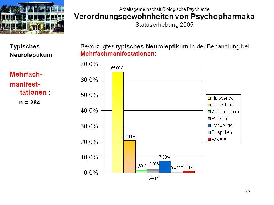 53 Arbeitsgemeinschaft Biologische Psychiatrie Verordnungsgewohnheiten von Psychopharmaka Statuserhebung 2005 Typisches Neuroleptikum Mehrfach- manifest- tationen : n = 284 Bevorzugtes typisches Neuroleptikum in der Behandlung bei Mehrfachmanifestationen: